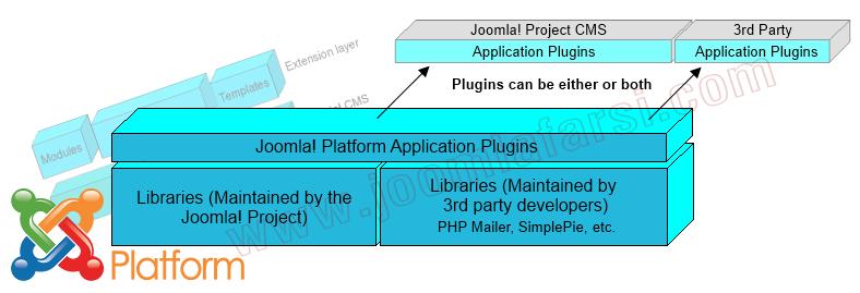 Architecture Joomla Platform.png