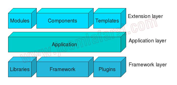 JoomlaArchitecture0.png